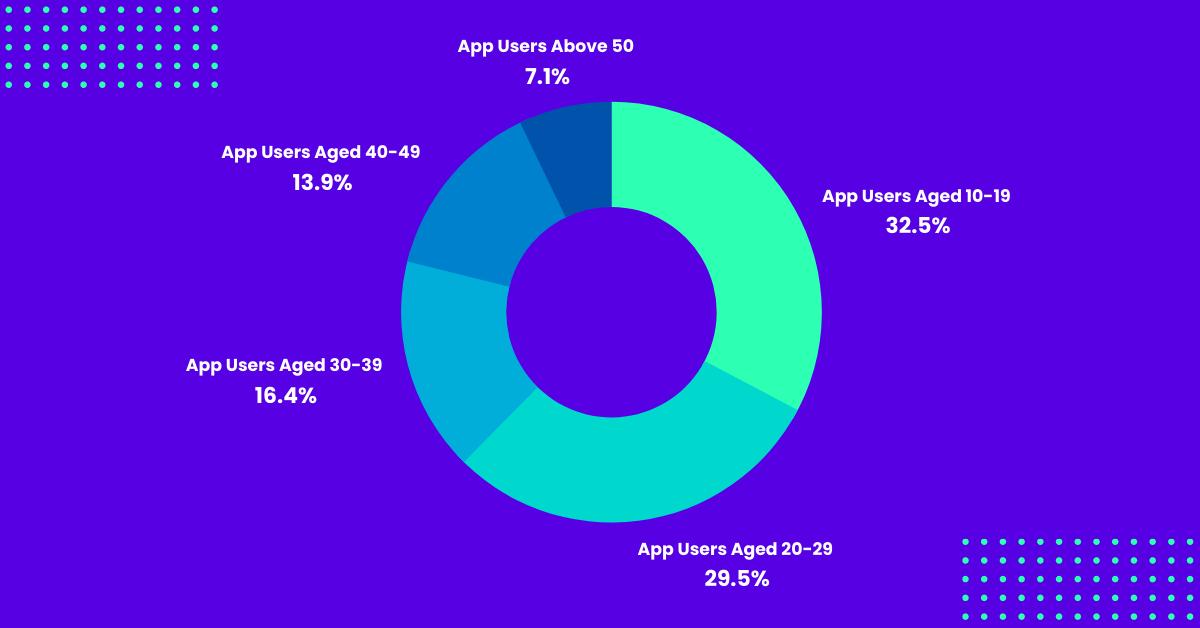 TikTok Audience Demographic According to Age